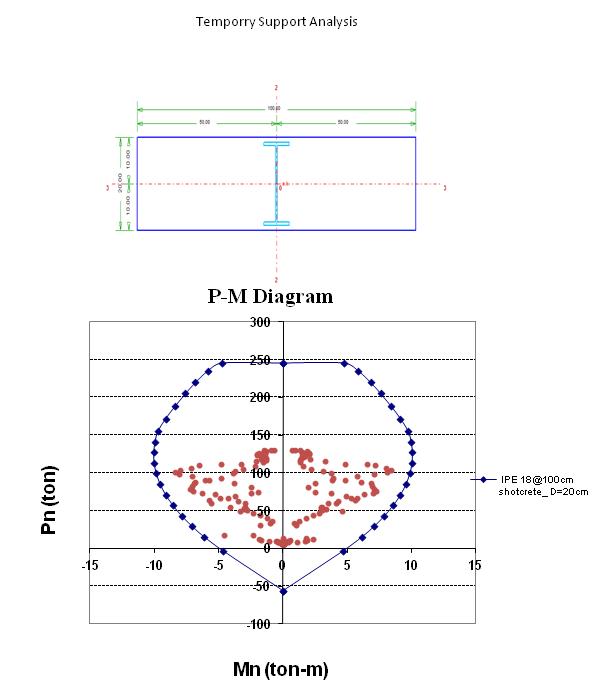 نمونه ای منحنی خروجی جواب سازه برای شاتکریت به ضخامت 20 سانتیمتر و قاب IPE18 به همراه نتایج خروجی