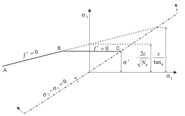 آشنایی با نرم افزار Flac 2D (توضیحات تکمیلی)