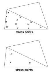 شکل2- نمایش نقاط تنش در المان¬های 6 و 12 گره¬ای