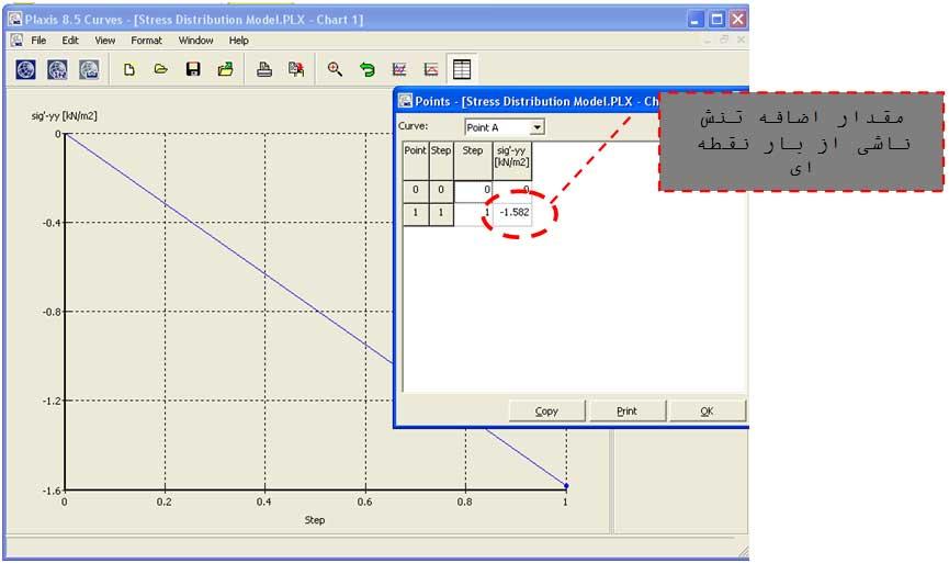 شکل 27- اضافه تنش ناشی از اعمال بار نقطهای بر سطح