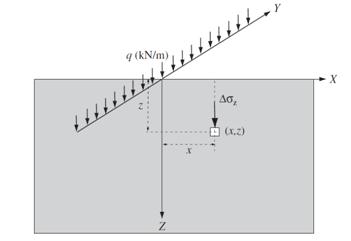 شکل4- تنشهای ناشی از بار خطی
